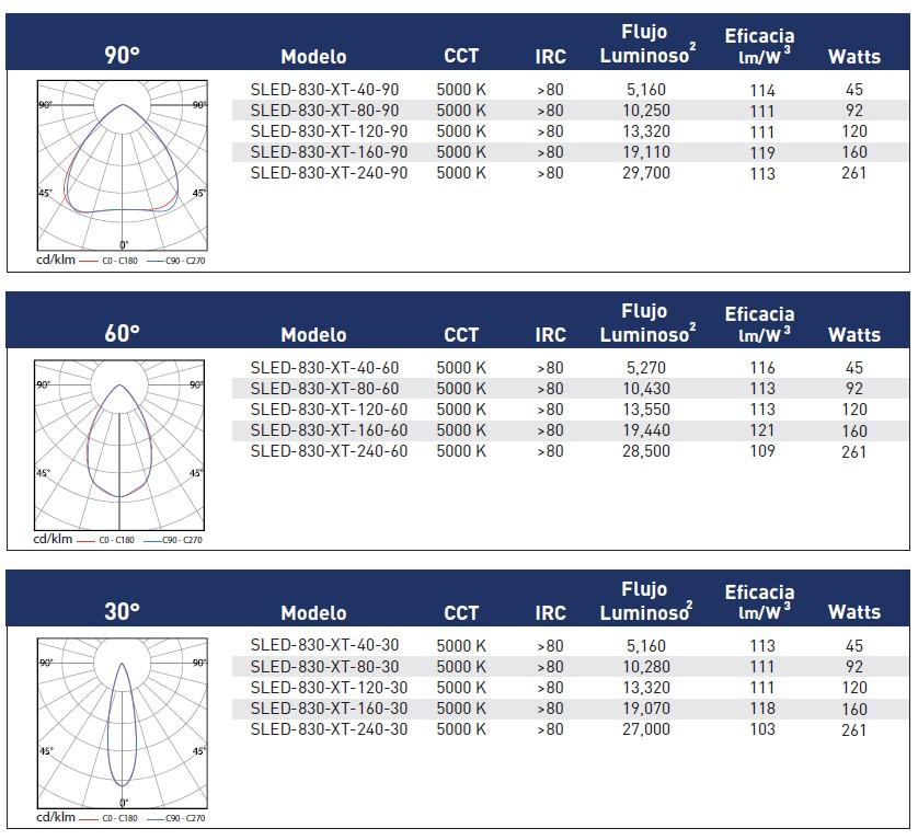 EspecificacionesSLED-830-XT-MX