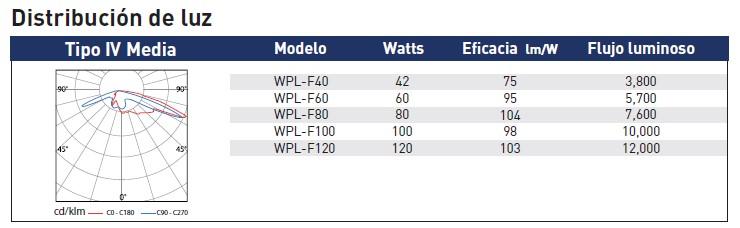 distribuciondeluzWPL-F