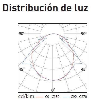 DistribucionPEL-E